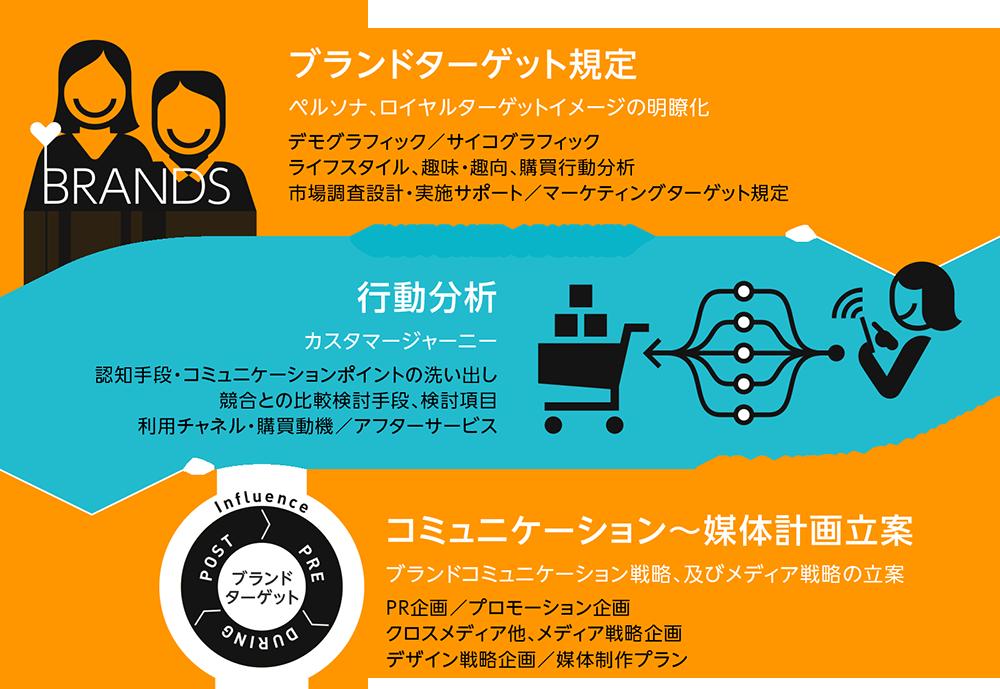 ブランドターゲット規定→行動分析(カスタマージャーニー)→コミュニケーション~媒体計画立案