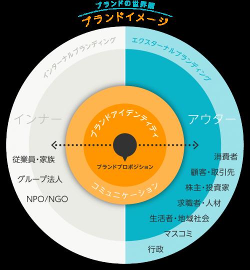 ブランドアイデンティティ・コミュニケーション構造図