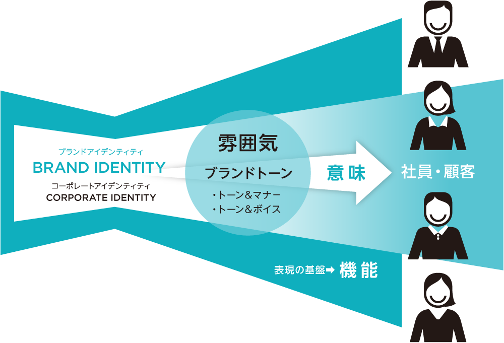 コミュニケーションにおけるアイデンティティ統合/ブランドトーン|雰囲気、意味、機能