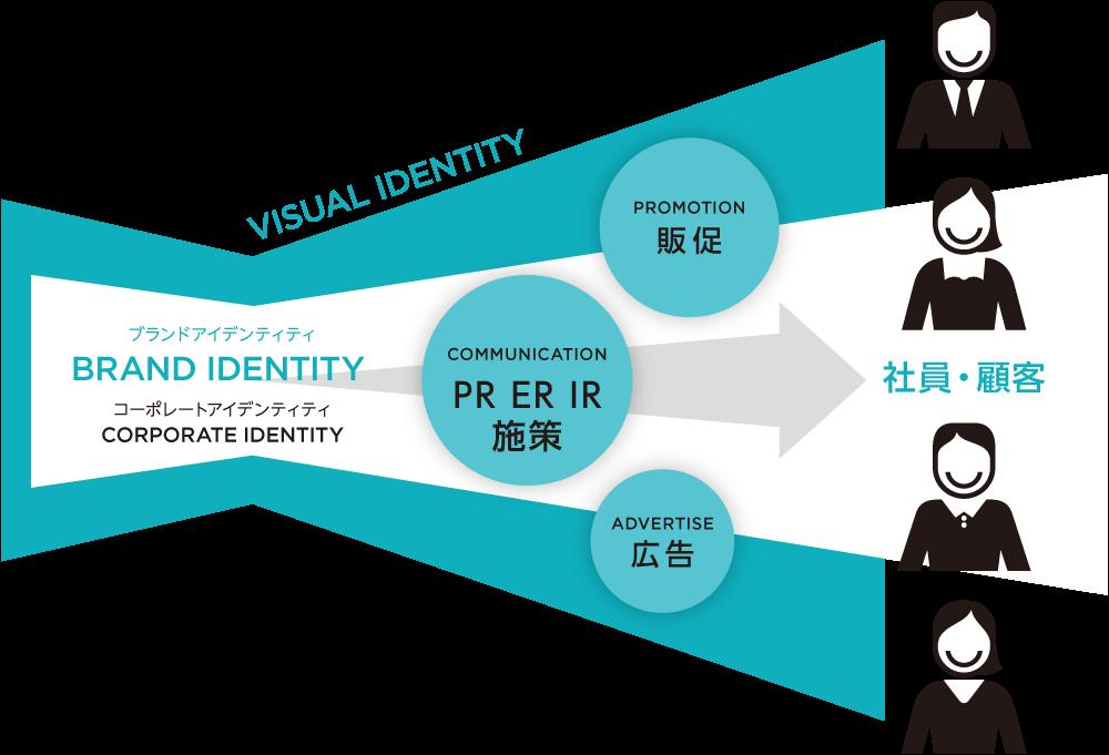 コミュニケーションにおけるアイデンティティ統合