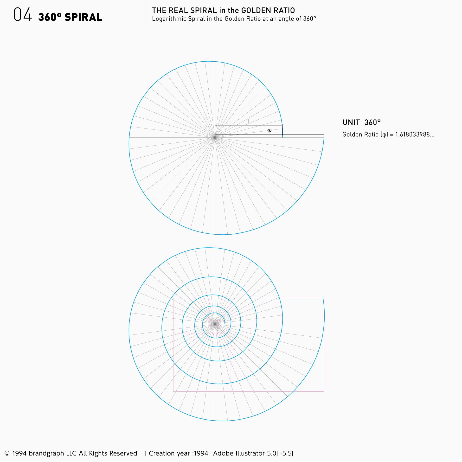 黄金比対数螺旋360°:詳細構造
